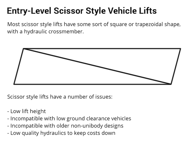 Scissor Lift Mechanism