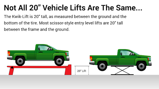 Lift comparison